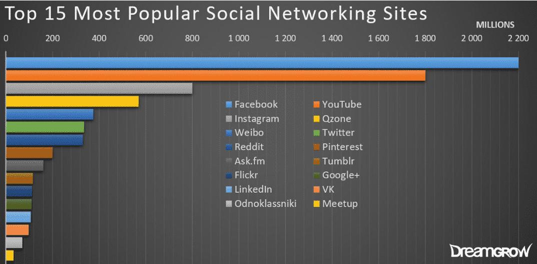 15 הרשתות החברתיות המובילות בעולם