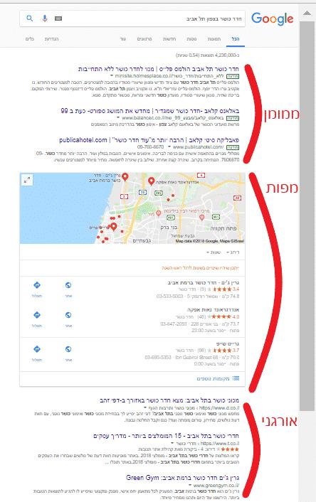 פרסום בגוגל תוצאות חיפוש בגוגל לחדר כושר בצפון תל אביב